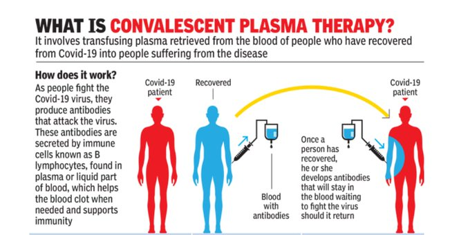 what is plasma therapy,Plasma Therapy for Corona,plasma therapy for Coronavirus in India,plasma therapy for Coronavirus in India video,plasma therapy for Coronavirus