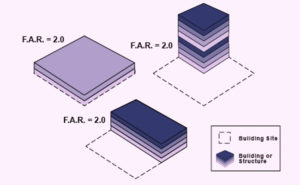 What is meaning of FSI Floor Space Index,calculate FSI Floor Space Index,What is the meaning of Floor area ratio,calculate Floor Space Index for building,Floor Space Index calculator