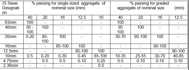 what is the meaning of aggregate,what is coarse aggregate,what does aggregate mean,specific gravity of aggregate