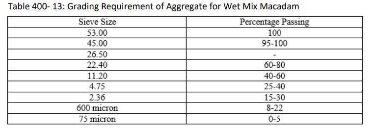 What is wet mix macadam (wmm) in Road Construction